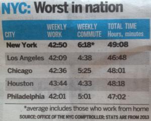 le temps de travail en moyenne à New York City en 2015