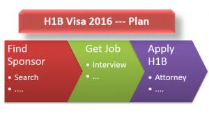 visa H1B, visa de travail pour les Etats-Unis